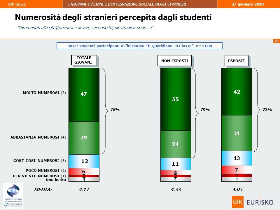 46 GfK GroupI GIOVANI ITALIANI E LINTEGRAZIONE SOCIALE DEGLI STRANIERI27 gennaio 2010 Base: studenti partecipanti alliniziativa Il Quotidiano in Classe; n=4.000 TOTALE GIOVANI TOTALE GIOVANI MEDIA: NON ESPOSTI ESPOSTI 4.174.334.05 79%73%76% Riferendoti alla città/paese in cui vivi, secondo te, gli stranieri sono….