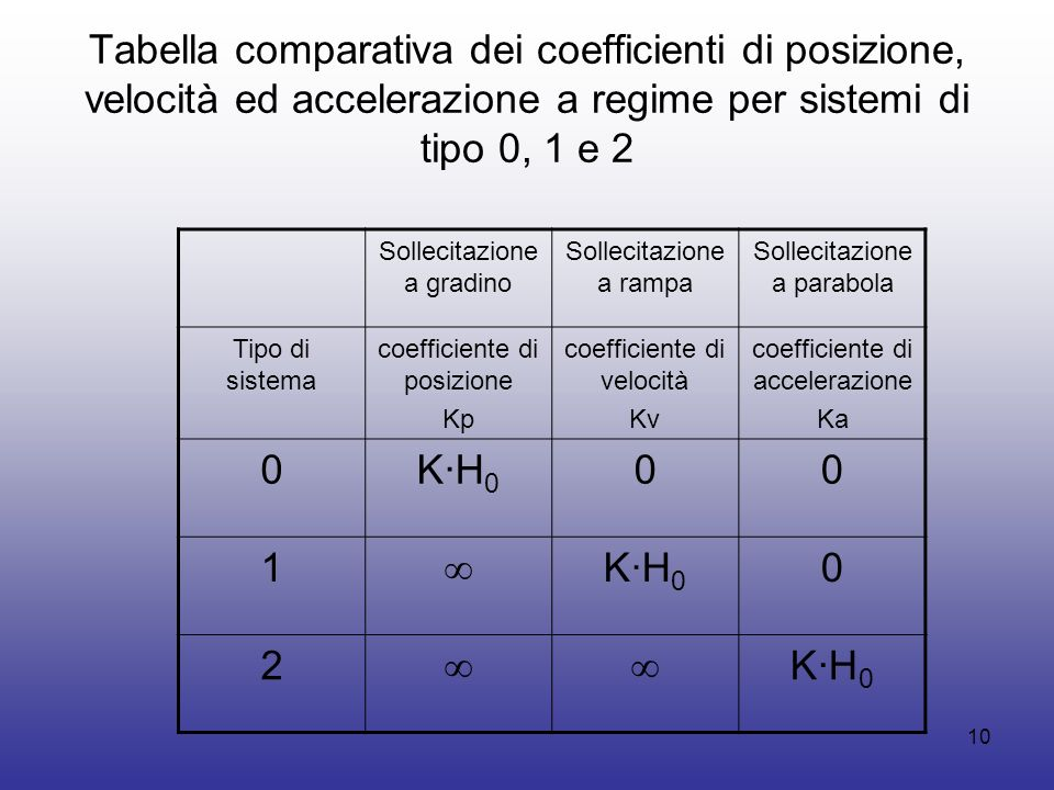9 Tabella comparativa degli errori a regime per sistemi di tipo 0, 1 e 2 sollecitati dal gradino, rampa e parabola Sollecitazione a gradino Sollecitaz