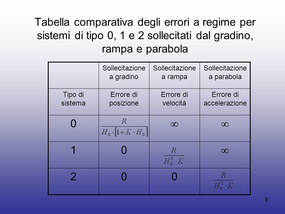 8 Coefficienti di posizione, velocità ed accelerazione per sistemi di tipo zero