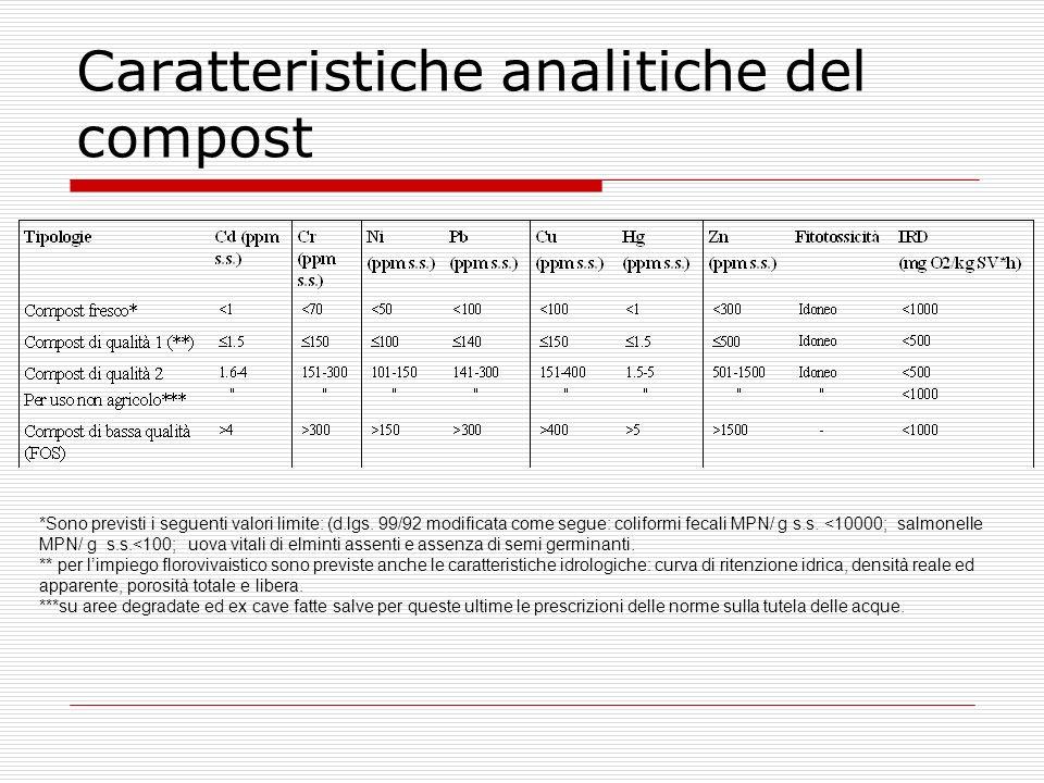 Caratteristiche analitiche del compost *Sono previsti i seguenti valori limite: (d.lgs. 99/92 modificata come segue: coliformi fecali MPN/ g s.s. <100