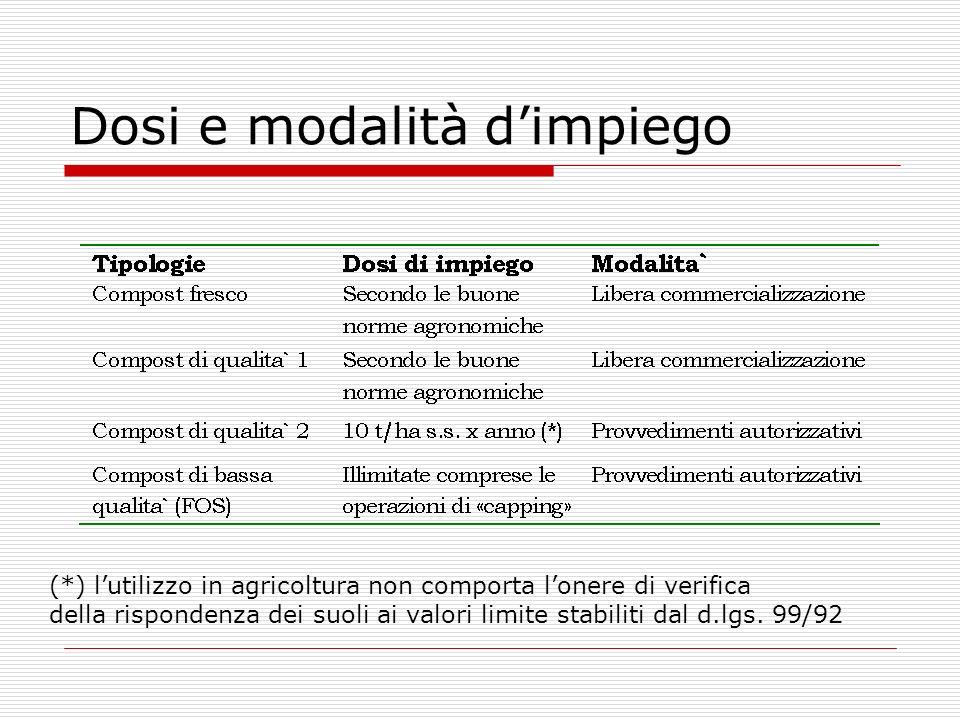 Dosi e modalità dimpiego (*) lutilizzo in agricoltura non comporta lonere di verifica della rispondenza dei suoli ai valori limite stabiliti dal d.lgs