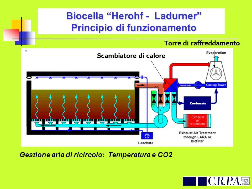 Biocella Herohf - Ladurner Principio di funzionamento Scambiatore di calore Torre di raffreddamento Gestione aria di ricircolo: Temperatura e CO2