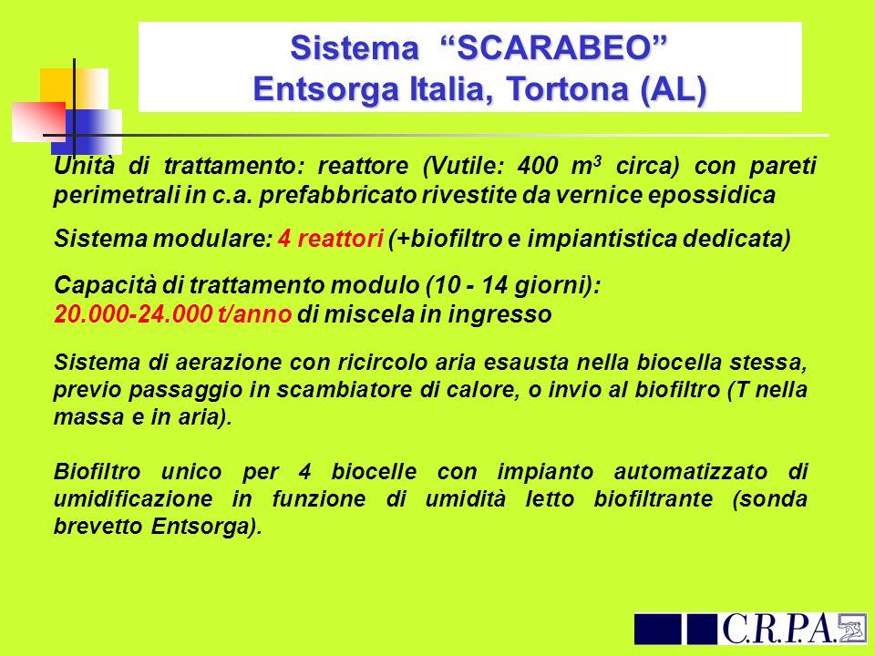 Sistema SCARABEO Entsorga Italia, Tortona (AL) Unità di trattamento: reattore (Vutile: 400 m 3 circa) con pareti perimetrali in c.a. prefabbricato riv