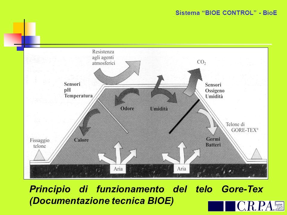 Principio di funzionamento del telo Gore-Tex (Documentazione tecnica BIOE) Sistema BIOE CONTROL - BioE