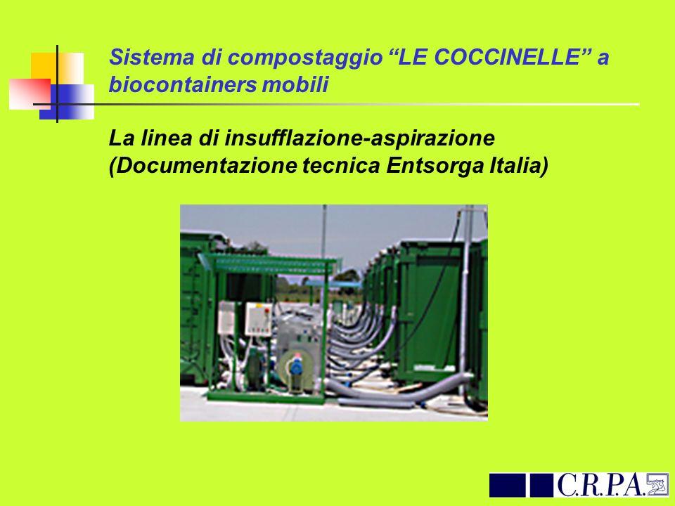 Sistema di compostaggio LE COCCINELLE a biocontainers mobili La linea di insufflazione-aspirazione (Documentazione tecnica Entsorga Italia)