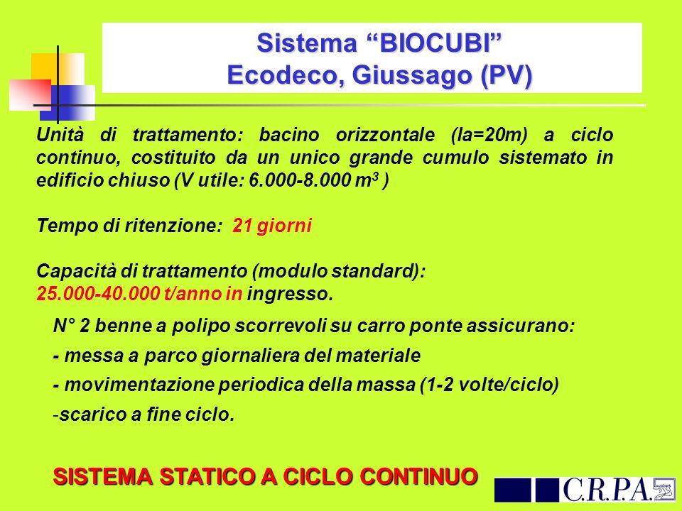 Sistema BIOCUBI Ecodeco, Giussago (PV) Unità di trattamento: bacino orizzontale (la=20m) a ciclo continuo, costituito da un unico grande cumulo sistem