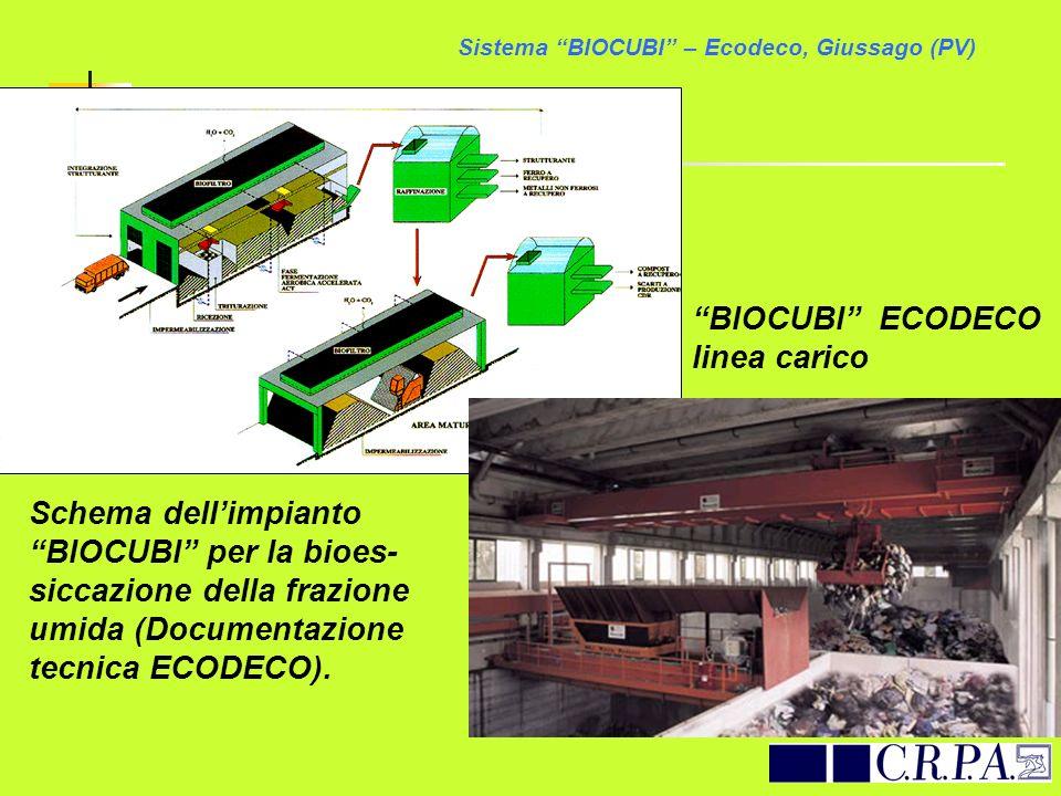 Schema dellimpianto BIOCUBI per la bioes- siccazione della frazione umida (Documentazione tecnica ECODECO). Sistema BIOCUBI – Ecodeco, Giussago (PV) B