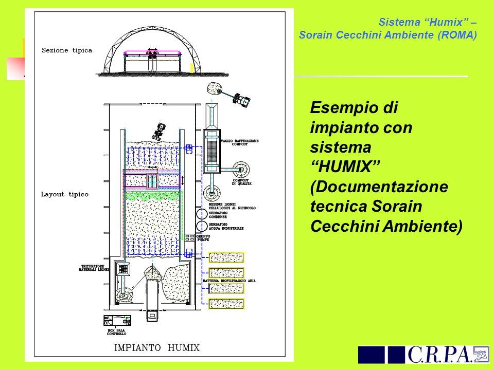 Esempio di impianto con sistema HUMIX (Documentazione tecnica Sorain Cecchini Ambiente) Sistema Humix – Sorain Cecchini Ambiente (ROMA)