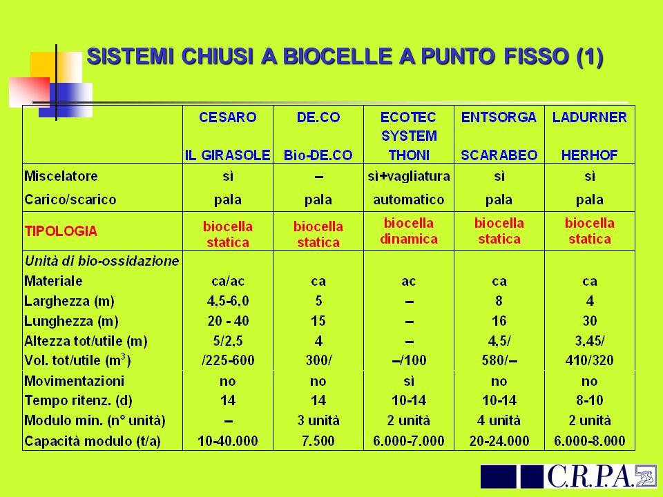 SISTEMI CHIUSI A BIOCELLE A PUNTO FISSO (1)