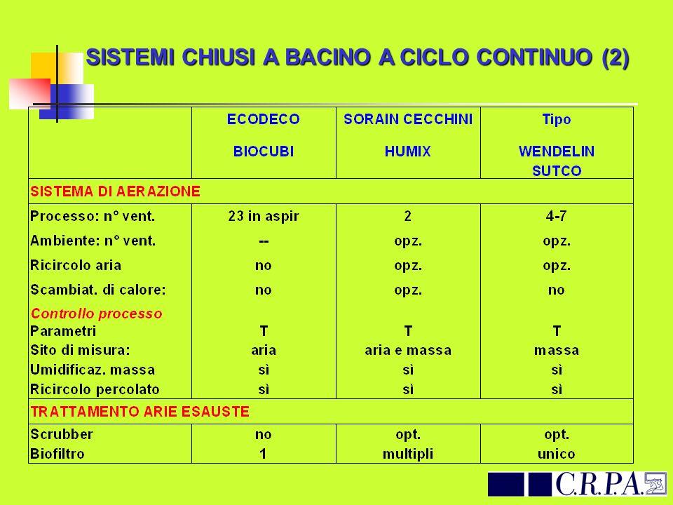 SISTEMI CHIUSI A BACINO A CICLO CONTINUO (2)