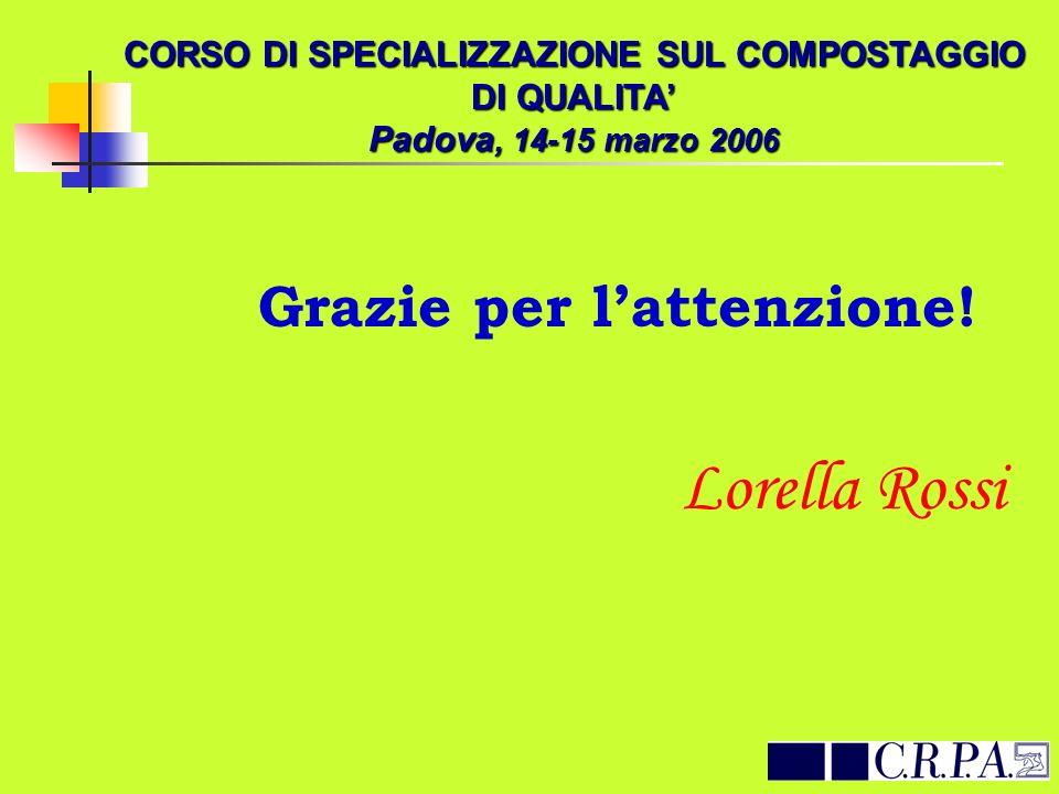 Grazie per lattenzione! Lorella Rossi CORSO DI SPECIALIZZAZIONE SUL COMPOSTAGGIO DI QUALITA Padova, 14-15 marzo 2006