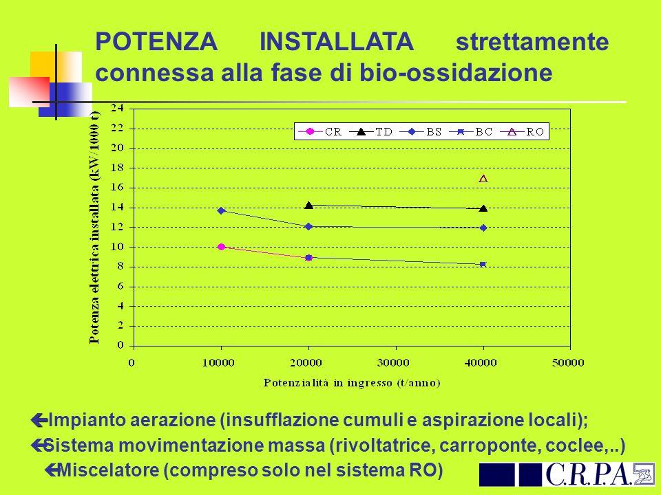 POTENZA INSTALLATA strettamente connessa alla fase di bio-ossidazione ç ç Impianto aerazione (insufflazione cumuli e aspirazione locali); ç Sistema mo