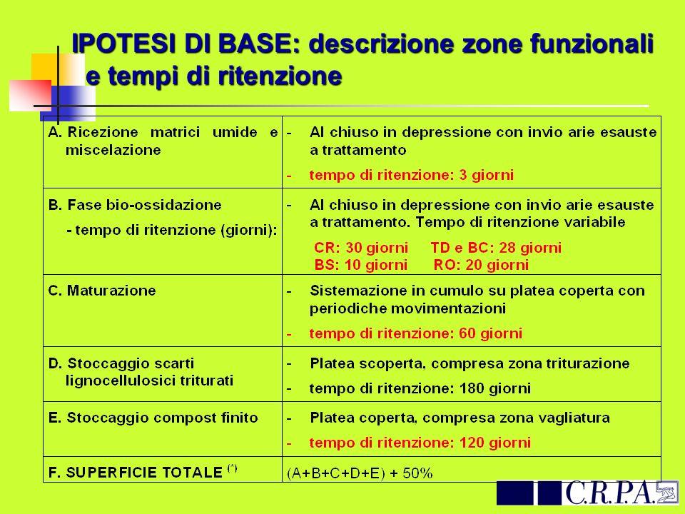IPOTESI DI BASE: descrizione zone funzionali e tempi di ritenzione IPOTESI DI BASE: descrizione zone funzionali e tempi di ritenzione