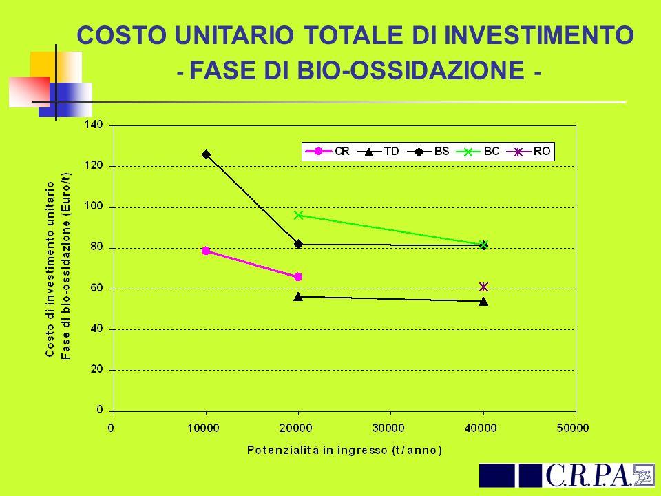 COSTO UNITARIO TOTALE DI INVESTIMENTO - FASE DI BIO-OSSIDAZIONE -