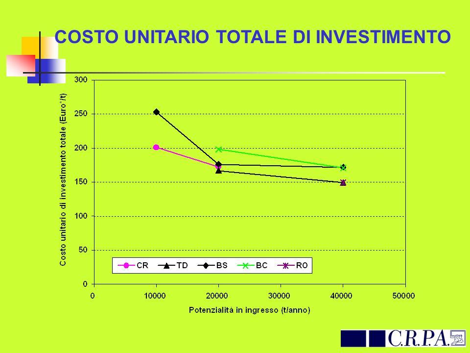 COSTO UNITARIO TOTALE DI INVESTIMENTO