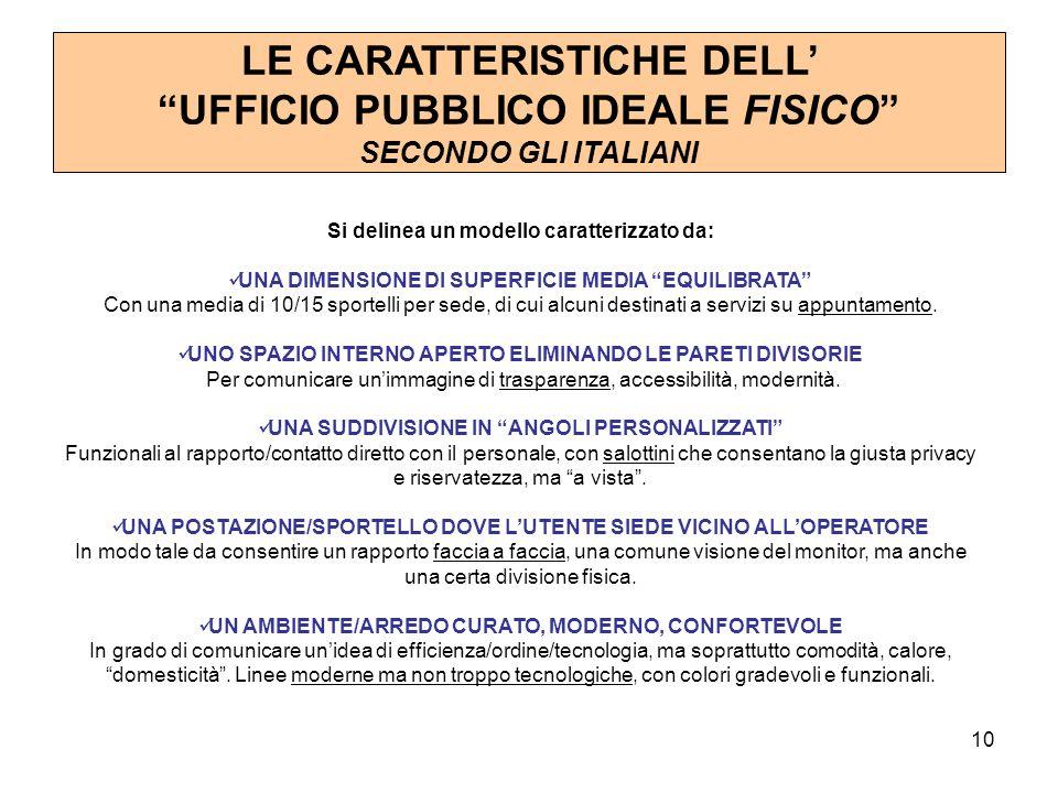 10 LE CARATTERISTICHE DELL UFFICIO PUBBLICO IDEALE FISICO SECONDO GLI ITALIANI Si delinea un modello caratterizzato da: UNA DIMENSIONE DI SUPERFICIE MEDIA EQUILIBRATA Con una media di 10/15 sportelli per sede, di cui alcuni destinati a servizi su appuntamento.