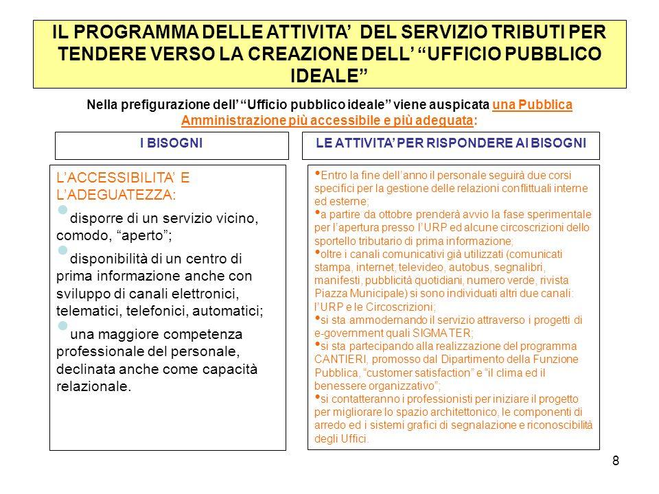 8 IL PROGRAMMA DELLE ATTIVITA DEL SERVIZIO TRIBUTI PER TENDERE VERSO LA CREAZIONE DELL UFFICIO PUBBLICO IDEALE Nella prefigurazione dell Ufficio pubblico ideale viene auspicata una Pubblica Amministrazione più accessibile e più adeguata: I BISOGNILE ATTIVITA PER RISPONDERE AI BISOGNI LACCESSIBILITA E LADEGUATEZZA: disporre di un servizio vicino, comodo, aperto; disponibilità di un centro di prima informazione anche con sviluppo di canali elettronici, telematici, telefonici, automatici; una maggiore competenza professionale del personale, declinata anche come capacità relazionale.