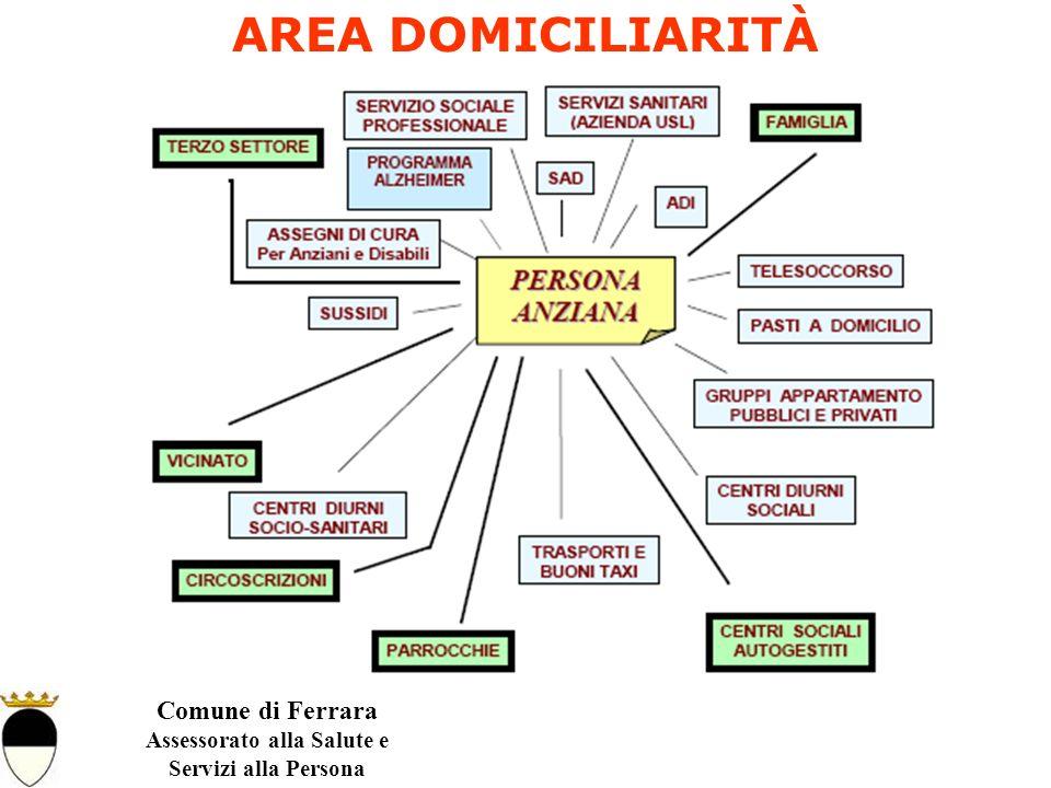 Comune di Ferrara Assessorato alla Salute e Servizi alla Persona AREA DOMICILIARITÀ