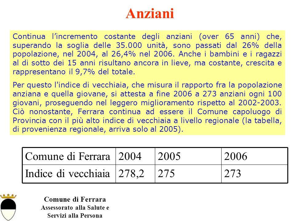 Comune di Ferrara Assessorato alla Salute e Servizi alla Persona Continua lincremento costante degli anziani (over 65 anni) che, superando la soglia delle 35.000 unità, sono passati dal 26% della popolazione, nel 2004, al 26,4% nel 2006.