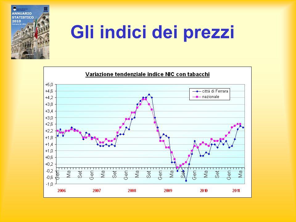 Masi Torello e Voghiera Servizio Statistica Associato comuni di Ferrara, Masi Torello e Voghiera