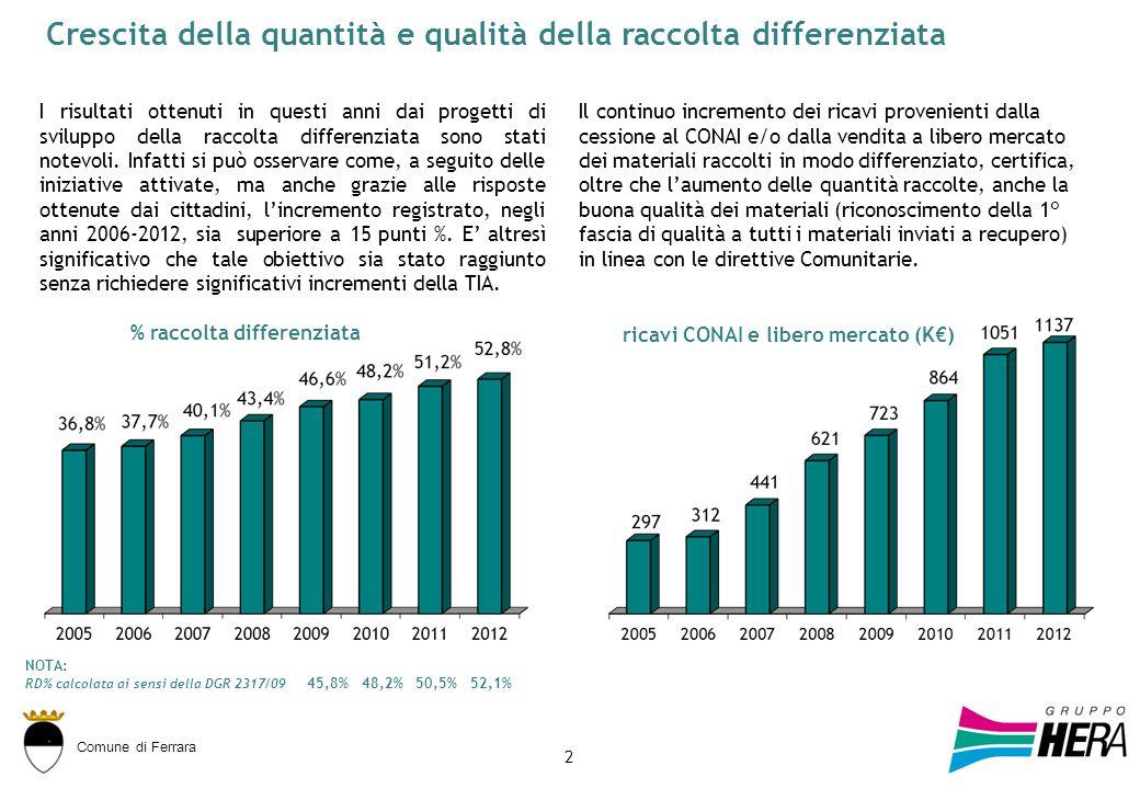Comune di Ferrara 2 I risultati ottenuti in questi anni dai progetti di sviluppo della raccolta differenziata sono stati notevoli.