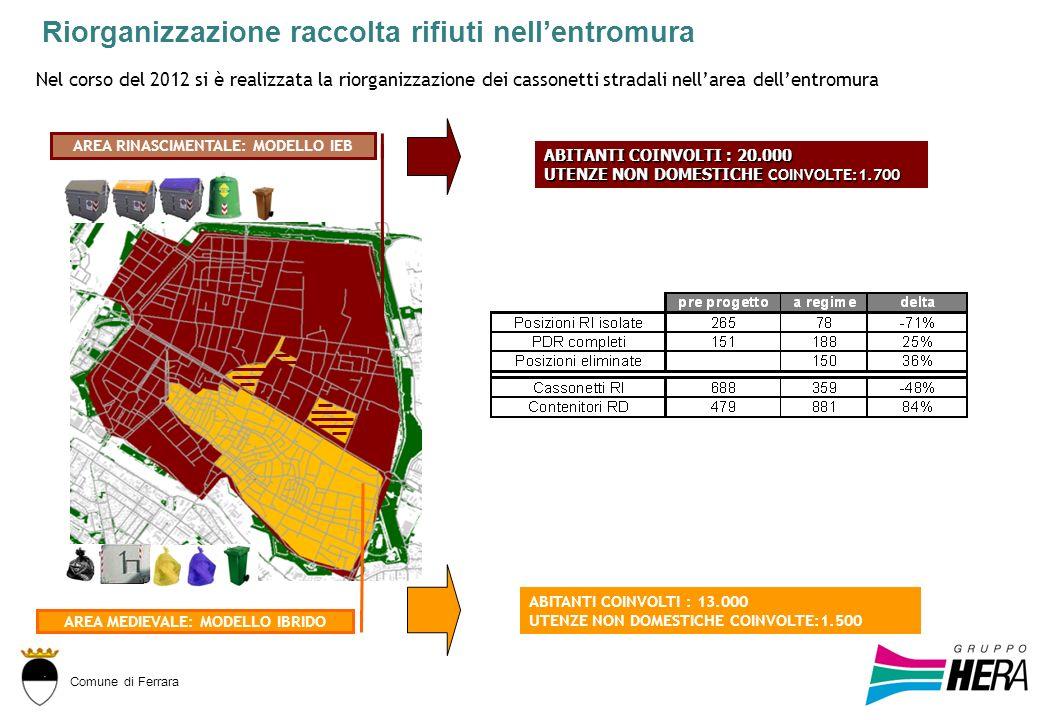 Comune di Ferrara AREA RINASCIMENTALE: MODELLO IEB AREA MEDIEVALE: MODELLO IBRIDO ABITANTI COINVOLTI : 20.000 UTENZE NON DOMESTICHE COINVOLTE:1.700 AB