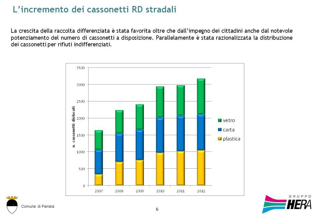 Comune di Ferrara Lincremento dei cassonetti RD stradali 6 La crescita della raccolta differenziata è stata favorita oltre che dallimpegno dei cittadini anche dal notevole potenziamento del numero di cassonetti a disposizione.