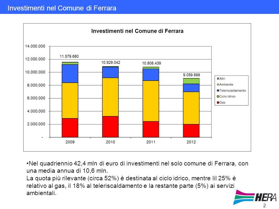 2 Investimenti nel Comune di Ferrara Nel quadriennio 42,4 mln di euro di investimenti nel solo comune di Ferrara, con una media annua di 10,6 mln.
