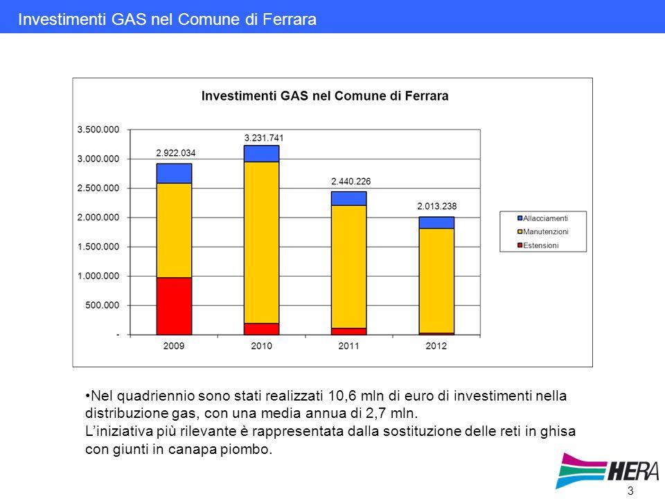 3 Investimenti GAS nel Comune di Ferrara Nel quadriennio sono stati realizzati 10,6 mln di euro di investimenti nella distribuzione gas, con una media annua di 2,7 mln.