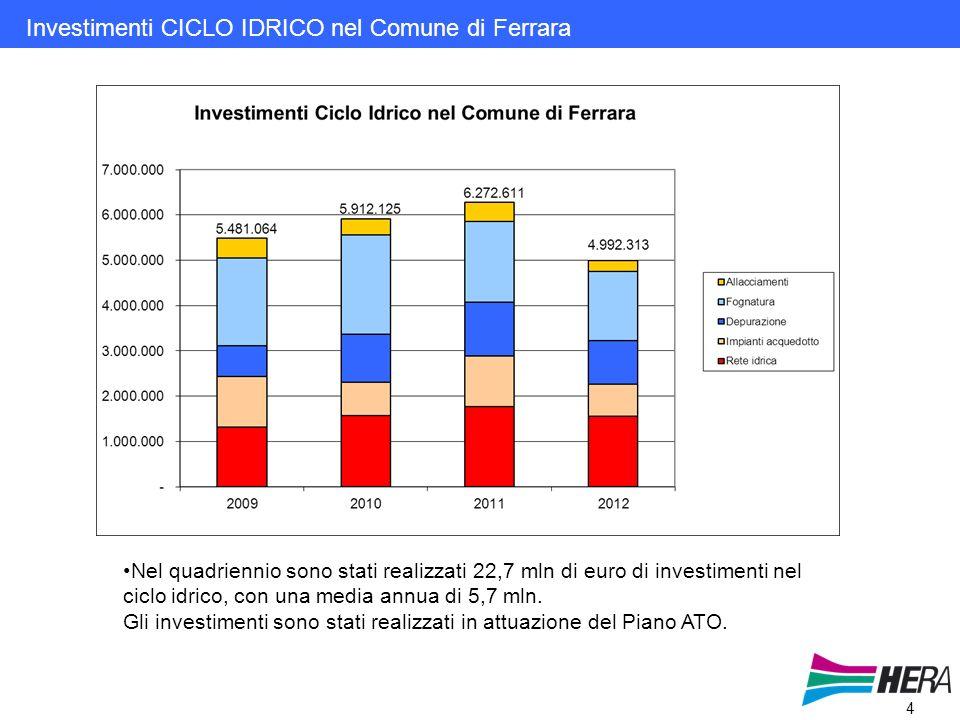 4 Investimenti CICLO IDRICO nel Comune di Ferrara Nel quadriennio sono stati realizzati 22,7 mln di euro di investimenti nel ciclo idrico, con una media annua di 5,7 mln.