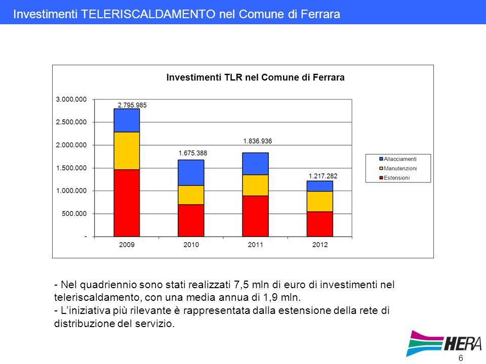 6 Investimenti TELERISCALDAMENTO nel Comune di Ferrara - Nel quadriennio sono stati realizzati 7,5 mln di euro di investimenti nel teleriscaldamento, con una media annua di 1,9 mln.