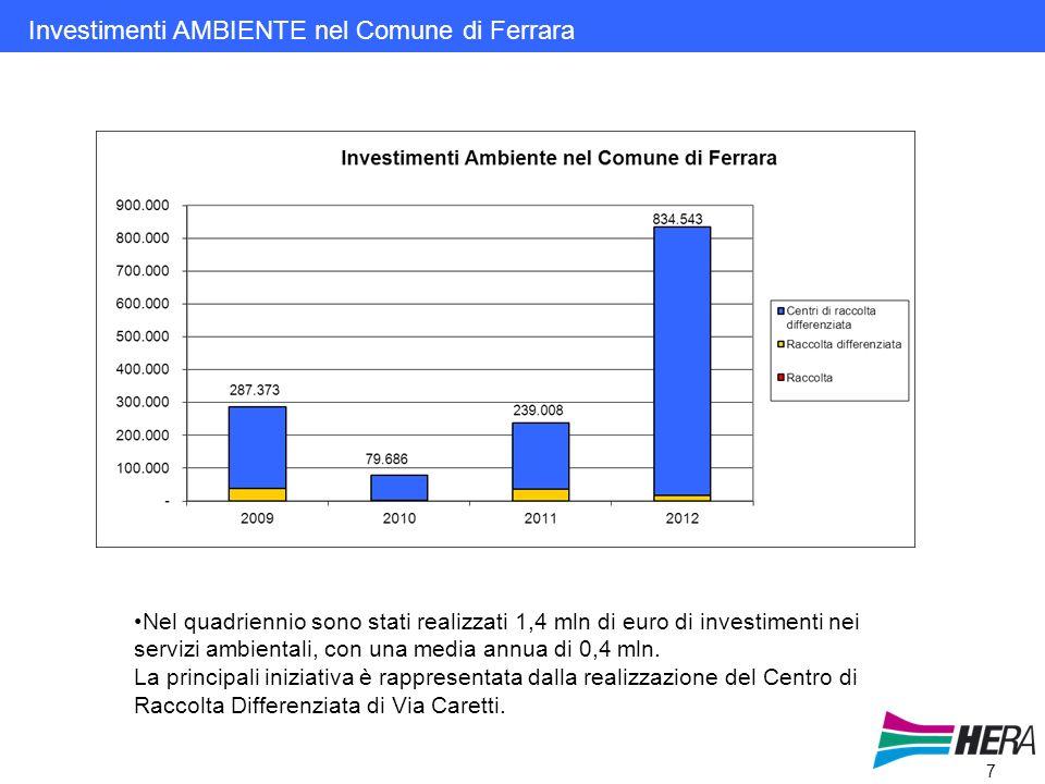 7 Investimenti AMBIENTE nel Comune di Ferrara Nel quadriennio sono stati realizzati 1,4 mln di euro di investimenti nei servizi ambientali, con una media annua di 0,4 mln.