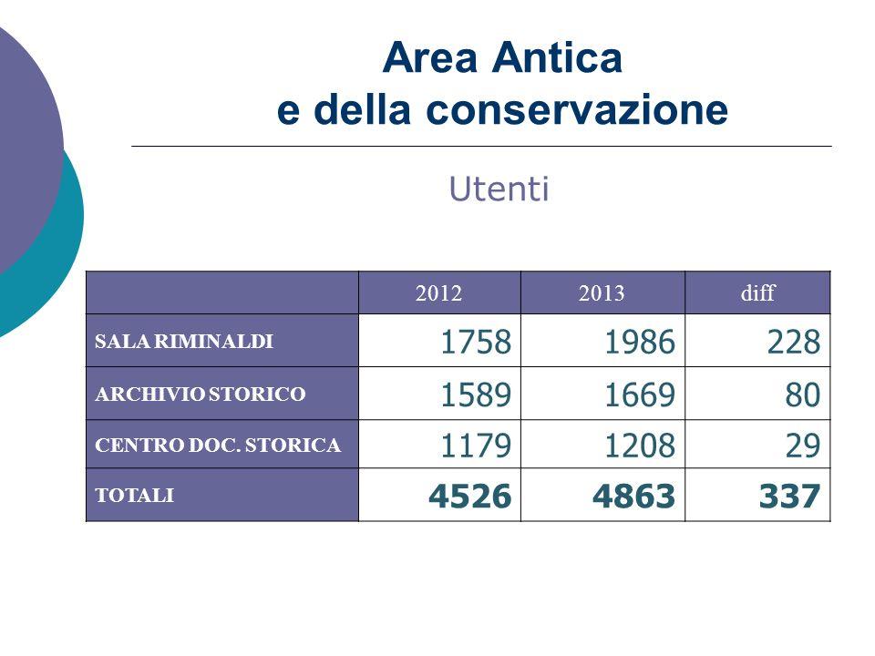 Area Antica e della conservazione 20122013diff SALA RIMINALDI 17581986228 ARCHIVIO STORICO 1589166980 CENTRO DOC.