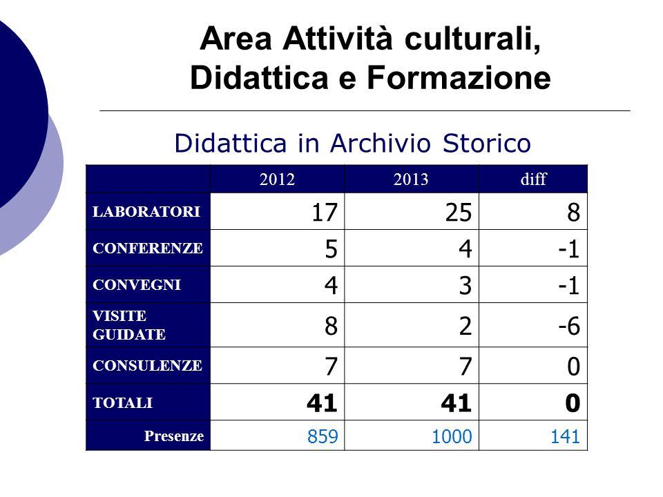 Area Attività culturali, Didattica e Formazione Didattica in Archivio Storico 20122013diff LABORATORI 17258 CONFERENZE 54 CONVEGNI 43 VISITE GUIDATE 82-6 CONSULENZE 770 TOTALI 41 0 Presenze 8591000141