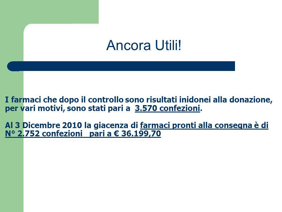 I farmaci che dopo il controllo sono risultati inidonei alla donazione, per vari motivi, sono stati pari a 3.570 confezioni.
