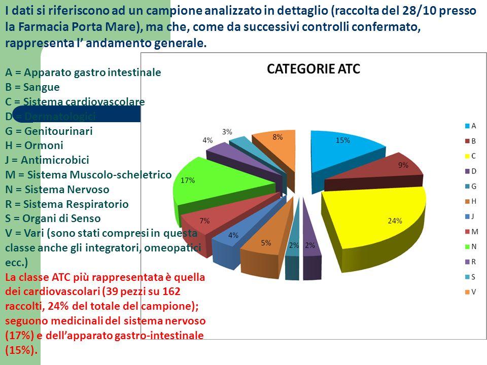 I dati si riferiscono ad un campione analizzato in dettaglio (raccolta del 28/10 presso la Farmacia Porta Mare), ma che, come da successivi controlli confermato, rappresenta l andamento generale.