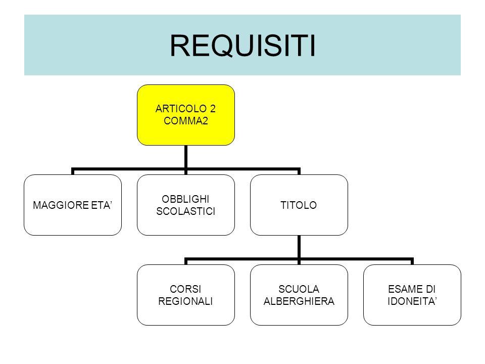 ARTICOLO 2 COMMA2 MAGGIORE ETA OBBLIGHI SCOLASTICI TITOLO CORSI REGIONALI SCUOLA ALBERGHIERA ESAME DI IDONEITA