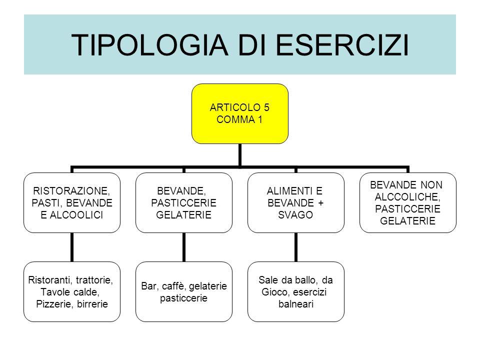 TIPOLOGIA DI ESERCIZI ARTICOLO 5 COMMA 1 RISTORAZIONE, PASTI, BEVANDE E ALCOOLICI Ristoranti, trattorie, Tavole calde, Pizzerie, birrerie BEVANDE, PASTICCERIE GELATERIE Bar, caffè, gelaterie pasticcerie ALIMENTI E BEVANDE + SVAGO Sale da ballo, da Gioco, esercizi balneari BEVANDE NON ALCCOLICHE, PASTICCERIE GELATERIE