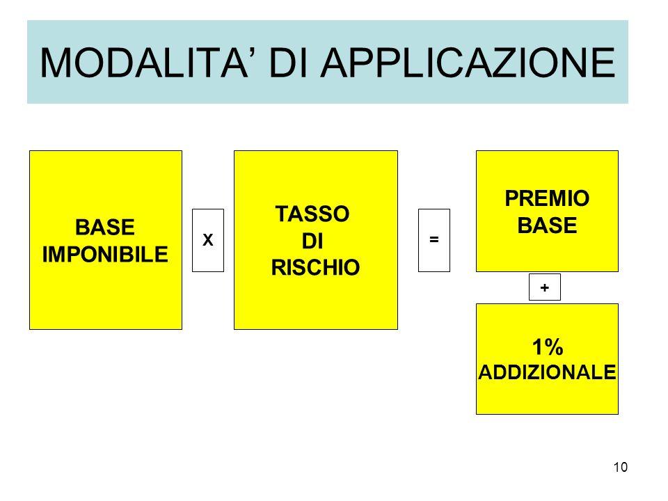 10 MODALITA DI APPLICAZIONE BASE IMPONIBILE TASSO DI RISCHIO PREMIO BASE X= 1% ADDIZIONALE +