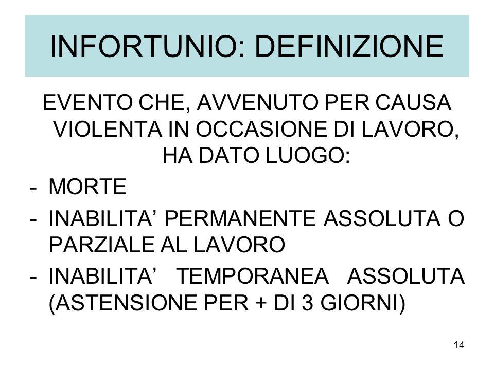 14 INFORTUNIO: DEFINIZIONE EVENTO CHE, AVVENUTO PER CAUSA VIOLENTA IN OCCASIONE DI LAVORO, HA DATO LUOGO: -MORTE -INABILITA PERMANENTE ASSOLUTA O PARZIALE AL LAVORO -INABILITA TEMPORANEA ASSOLUTA (ASTENSIONE PER + DI 3 GIORNI)