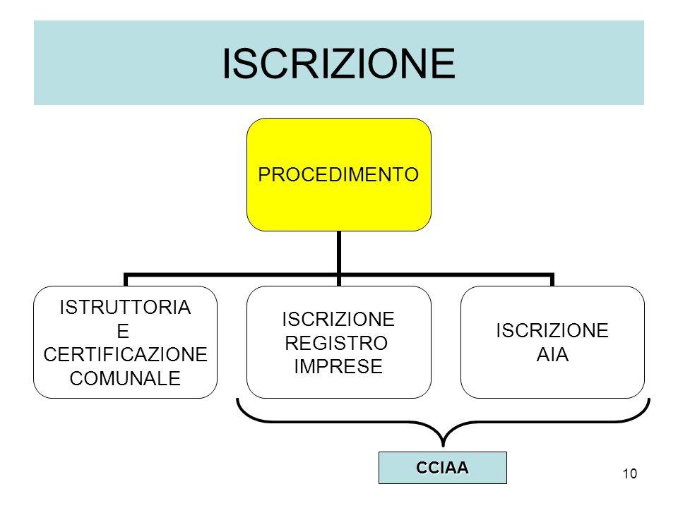 10 ISCRIZIONE PROCEDIMENTO ISTRUTTORIA E CERTIFICAZIONE COMUNALE ISCRIZIONE REGISTRO IMPRESE ISCRIZIONE AIACCIAA