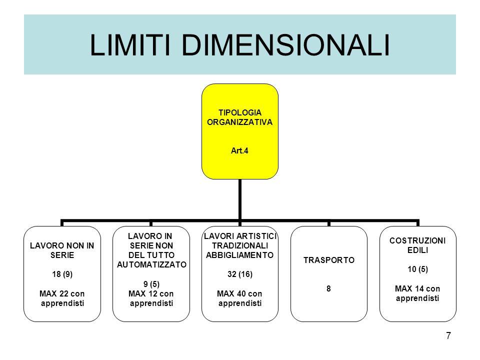 7 LIMITI DIMENSIONALI TIPOLOGIA ORGANIZZATIVA Art.4 LAVORO NON IN SERIE 18 (9) MAX 22 con apprendisti LAVORO IN SERIE NON DEL TUTTO AUTOMATIZZATO 9 (5) MAX 12 con apprendisti LAVORI ARTISTICI TRADIZIONALI ABBIGLIAMENTO 32 (16) MAX 40 con apprendisti TRASPORTO 8 COSTRUZIONI EDILI 10 (5) MAX 14 con apprendisti