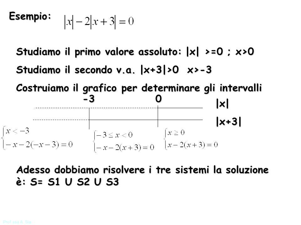 Prof.ssa A. Sia Esempio: Studiamo il primo valore assoluto: |x| >=0 ; x>0 Studiamo il secondo v.a. |x+3|>0 x>-3 Costruiamo il grafico per determinare