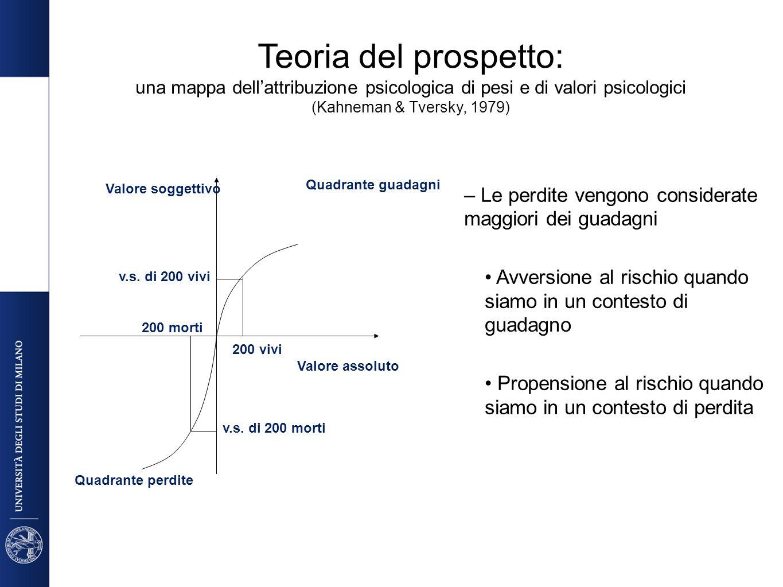 Teoria del prospetto: una mappa dellattribuzione psicologica di pesi e di valori psicologici (Kahneman & Tversky, 1979) Valore assoluto Valore soggett