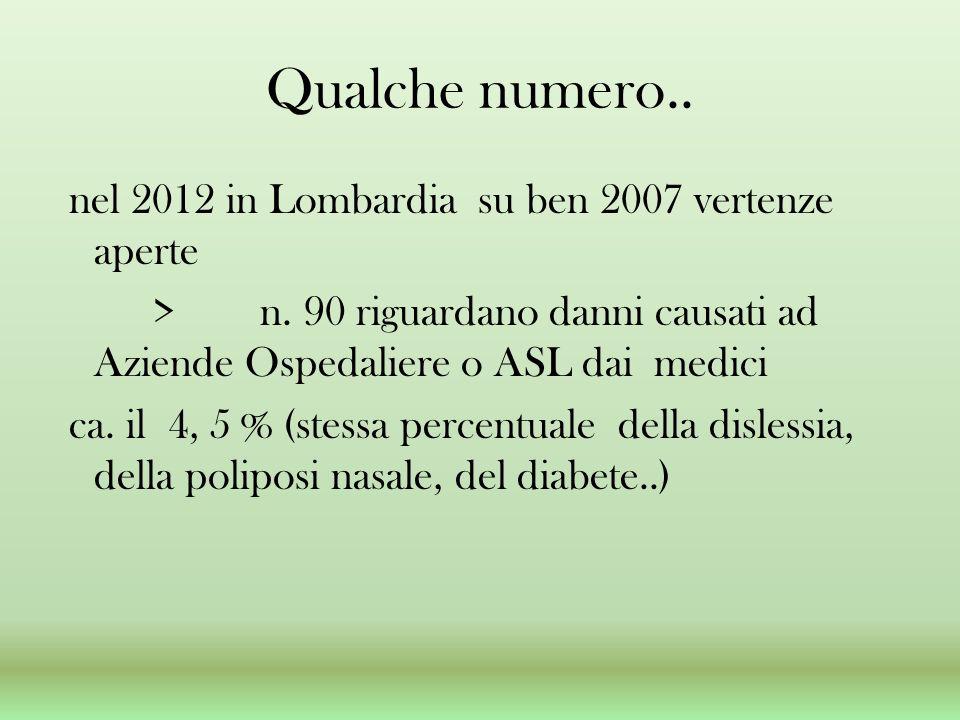 Qualche numero.. nel 2012 in Lombardia su ben 2007 vertenze aperte > n. 90 riguardano danni causati ad Aziende Ospedaliere o ASL dai medici ca. il 4,