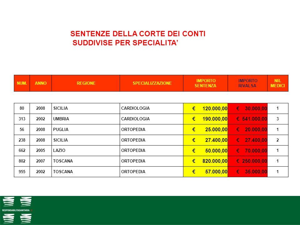 28 NUM.ANNO REGIONE SPECIALIZZAZIONE IMPORTO SENTENZA IMPORTO RIVALSA NR. MEDICI 802008 SICILIA CARDIOLOGIA 120.000,00 30.000,00 1 3132002 UMBRIA CARD