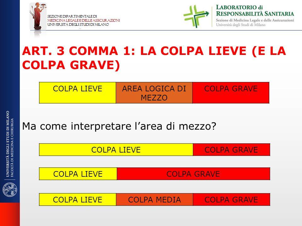 ART. 3 COMMA 1: LA COLPA LIEVE (E LA COLPA GRAVE) Ma come interpretare larea di mezzo? COLPA LIEVEAREA LOGICA DI MEZZO COLPA GRAVE COLPA LIEVECOLPA GR