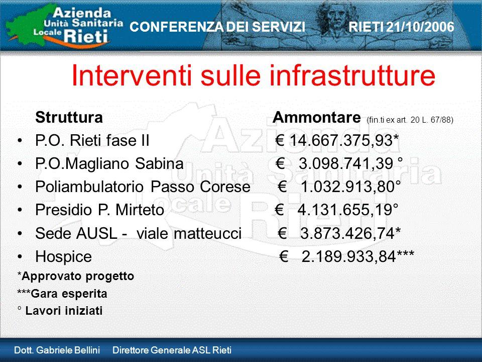 Dott. Gabriele Bellini Direttore Generale ASL Rieti CONFERENZA DEI SERVIZI RIETI 21/10/2006 Interventi sulle infrastrutture Struttura Ammontare (fin.t