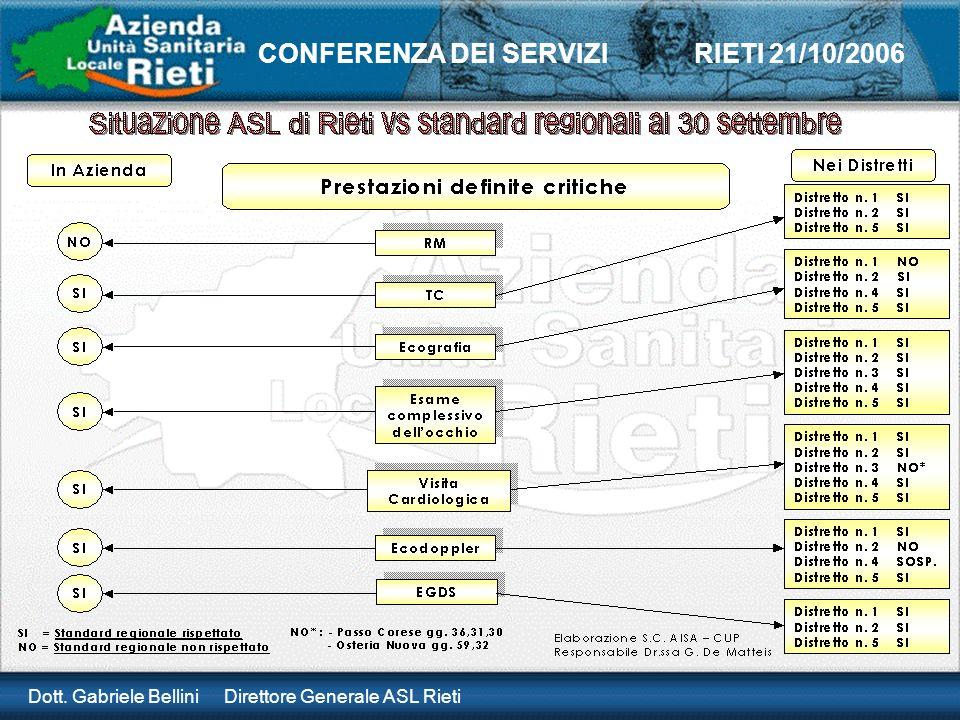 Dott. Gabriele Bellini Direttore Generale ASL Rieti CONFERENZA DEI SERVIZI RIETI 21/10/2006