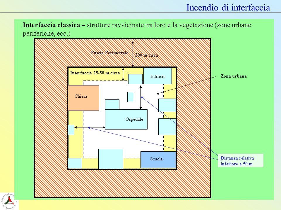 Incendio di interfaccia Zona urbana Scuola Edificio 200 m circa Fascia Perimetrale Interfaccia 25-50 m circa Chiesa Distanza relativa inferiore a 50 m